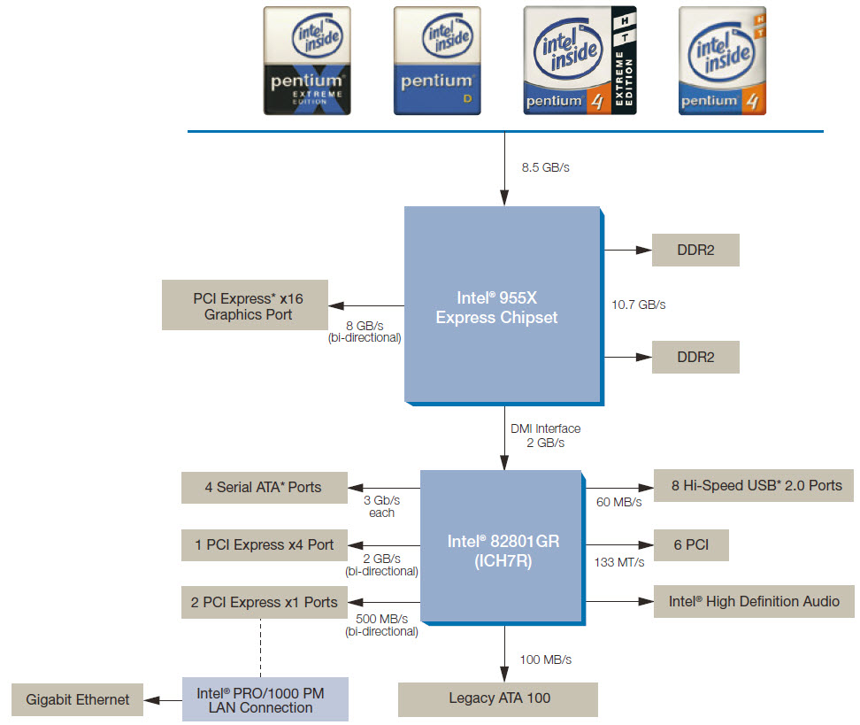 Motherboard With Label Parts Of A And Their Function Diagram Labels The Free